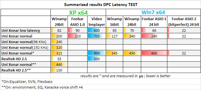 The case of DPC latency